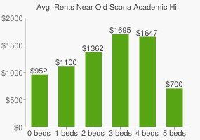 Graph of average rent prices for Old Scona Academic High School